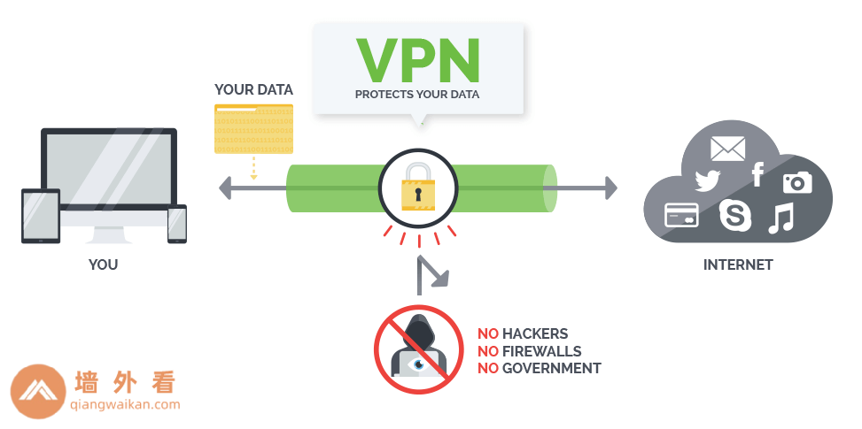 VPN翻墙工作原理