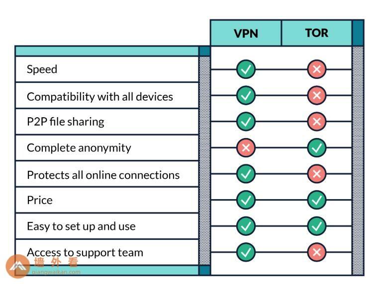 Tor vs.VPN图表