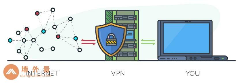 VPN隐私工具