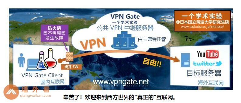 VPN Gate官网