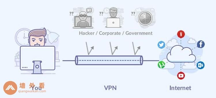 VPN是什么?VPN有什么用?新手入门指南- 墙外看